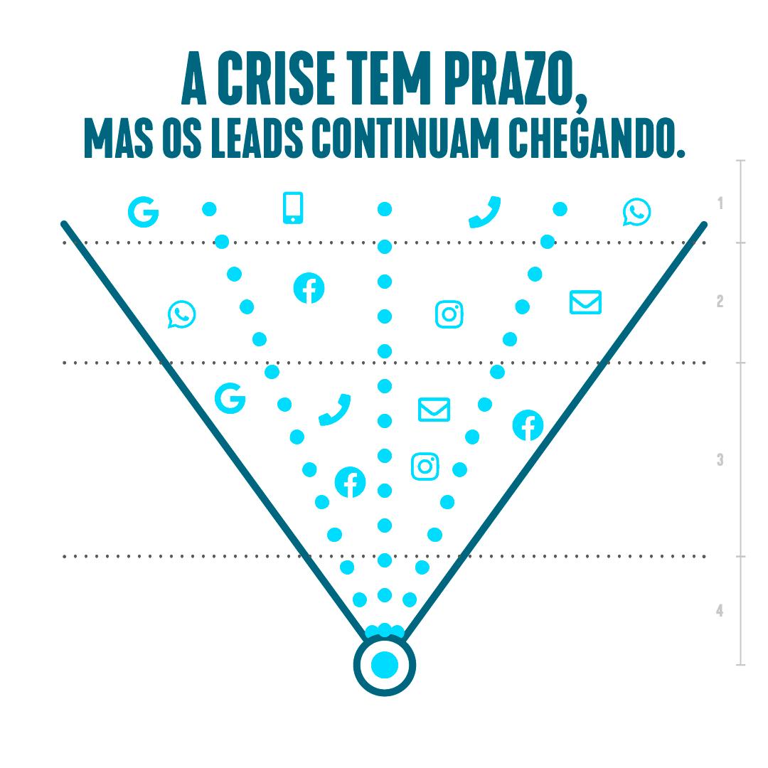 postBlogC7-CriseLeads